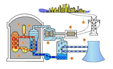 Dimanakah Reaktor Nuklirnyaberada?